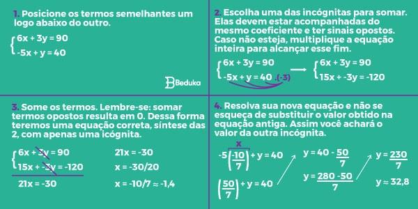 Resolução-do-exercício-de-equação-do-primeiro-grau-com-duas-incógnitas-pelo-método-do-sistema-de-adição