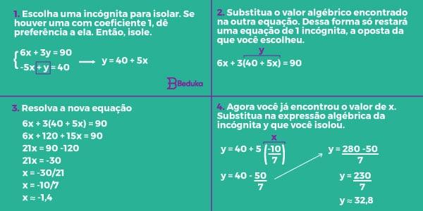 """As equações do 1° grau são expressões que estabelecem relação de igualdade entre termos conhecidos (números) e desconhecidos (incógnitas). A fórmula geral da equação do primeiro grau é ax + b = 0, sendo que todos os termos pertencem aos número reais e a ≠ 0. Cada termo tem uma função e pode ser encontrado ao ler e interpretar corretamente a questão.   Neste artigo, você encontrará:  O que é Equação do primeiro grau: definição e condições Tipos de Equação do 1º grau 4 passos para resolver equações e compreender exercícios Sistema de equações: como resolver equação com 2 incógnitas Exemplos  Estudando para as provas? Conheça nosso Simulado gratuito, que pode ser personalizado com as matérias que você mais precisa! O que é Equação do primeiro grau: definição e condições A palavra """"Equação"""" está originalmente relacionada à palavra igualdade. Portanto, falar em equação é querer tornar as coisas iguais.   Nesta igualdade há números conhecidos e outros desconhecidos. O valor que não sabemos é chamado de incógnita e ele pode ser representado por qualquer letra, o mais comum é utilizarmos """"x"""",""""y""""ou """"z"""".  A fórmula base para qualquer equação do primeiro grau é ax + b = 0. Nela, o x é a nossa incógnita, o """"a"""" é o coeficiente e o """"b"""" é um termo independente. Esses termos são definidos de acordo com o contexto do problema e o nosso objetivo é achar quanto vale a incógnita.  Atenção:  O coeficiente """"a"""" está multiplicando a incógnita. Quando há um número e uma letra juntos (ou duas letras juntas) sem nenhum sinal entre eles, significa que há uma multiplicação.  Primeira condição de existência  Já o termo """"primeiro grau"""" refere-se ao expoente que está sobre a incógnita, que neste caso é sempre 1. Como todo número elevado a 1 é ele mesmo, omite-se a escrita do 1.  Segunda condição de existência  A segunda condição para que exista uma equação do primeiro grau é que o """"a"""" não pode ser 0. Isso porque todo número multiplicado por zero é 0, logo, deixaria de existir a incógnita.  Importa"""