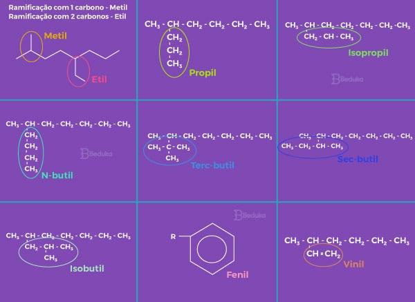 Estrutura-imagens-e-nomes-das-ramificações-ou-radicais-dos-hidrocarbonetos-na-química-orgânica-metil-etil-propil-isopropil-butil-terbutul-secbutil-isobutil
