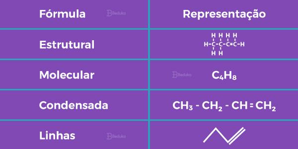 Formas-e-tipos-de-representação-da-cadeia-carbônica-fórmula-em-linhas-ou-bastão-fórmula-molecular-fórmula-estrutural-e-fórmula-condensada