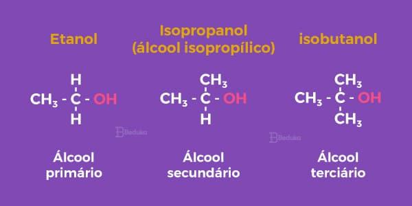 Função-orgãnica-álcool-alcóois-primários-secundário-e-terciário-grupo-funcional-hidroxila