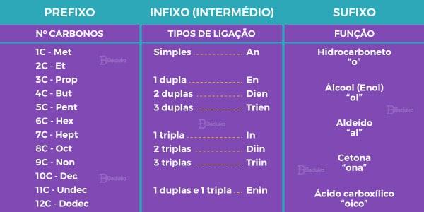 Nomenclatura-IUPAC-das-funções-orgânicas-regras-tabelas-prefixos-infixos-e-sufixos
