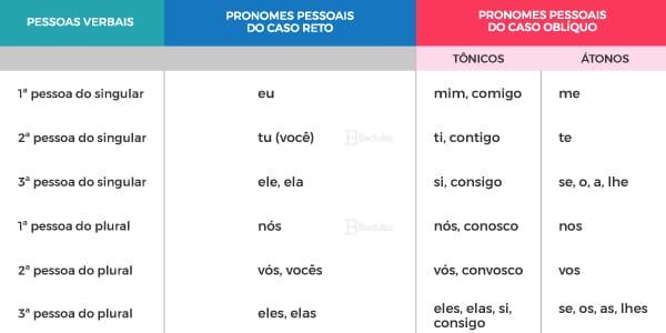 Tabela-de-pronomes-pessoais