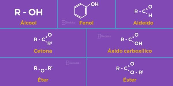 imagem-da-fórmula-estrutural-e-grupo-funcional-das-funções-oxigenadas-alcool-enol-fenol-cetona-ester-eter-acido-carboxilico