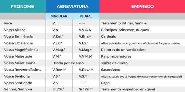 tabela-dos-pronomes-de-tratamento-pronomes-pessoais