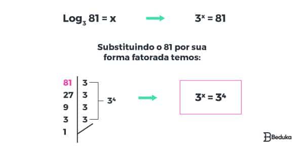 como-resolver-um-logaritmo-fatoração-e-resolução-das-potencias