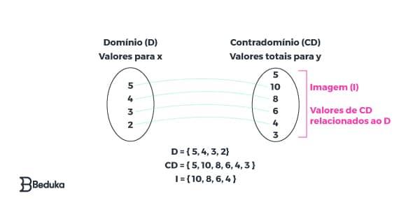 elementos-da-função-dominio-contradominio-e-imagem