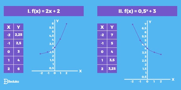 Exemplo de Gráfico de Função Exponencial