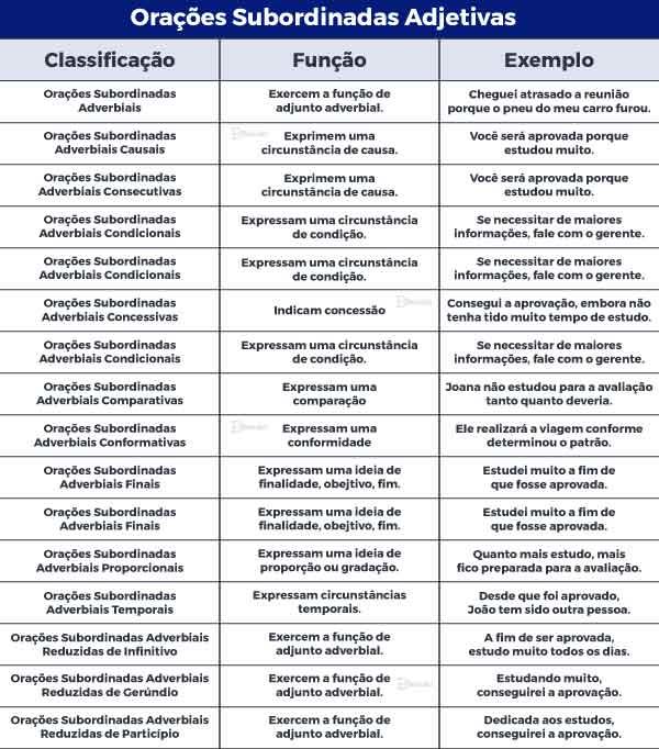 Orações Subordinadas Adverbiais e exemplos