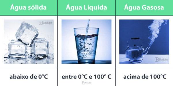 Tabela explicativa sobre os estados físicos da água