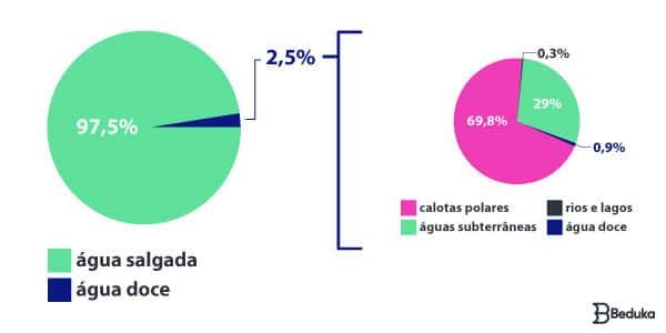 Tabela que demonstra onde encontra-se as reservas de água no mundo