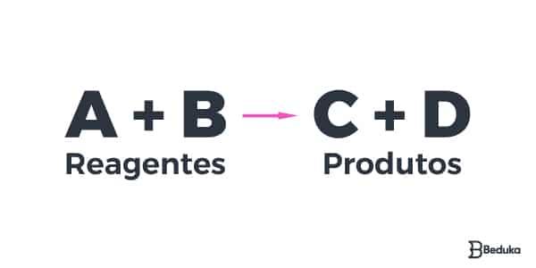 Equação-de-uma-reação-química-reagentes-e-produtos