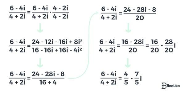Exemplo de Multiplicação de Números Complexos