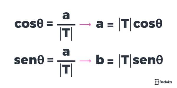 Representação Trigonométrica dos Números Complexos (Forma Polar)