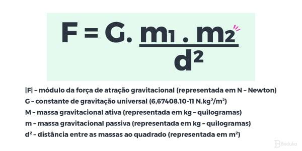 Fórmula de Gravitação Universal
