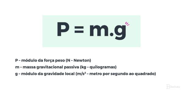 Fórmula da Força Peso