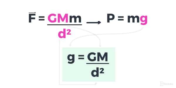 Fórmula para calcular a gravidade