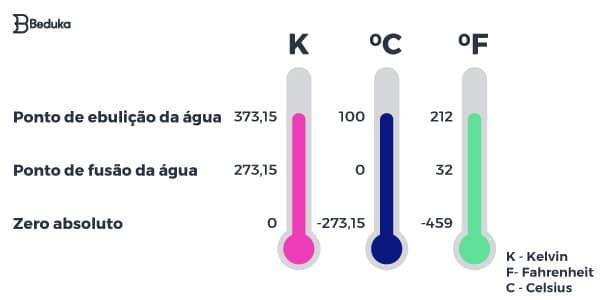 Como converter Kelvin, Fahrenheit e Celsius