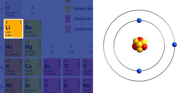 imagem-do-Lítio-na-tabela-periódica-sua-massa-atômica-e-seu-átomo