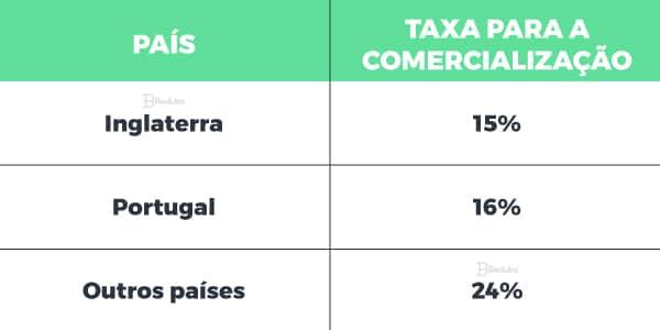 Taxas da abertura dos portos no Brasil (1808)