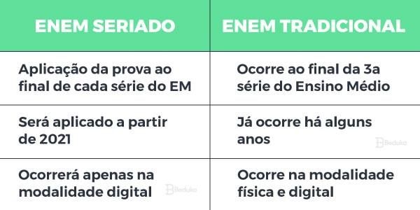 Comparação entre ENEM Seriado e ENEM Tradicional