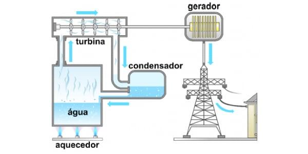 usina-termoeletrica-movida-a-agua