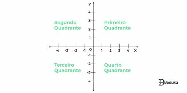 Quais são os quadrantes em um plano cartesiano?