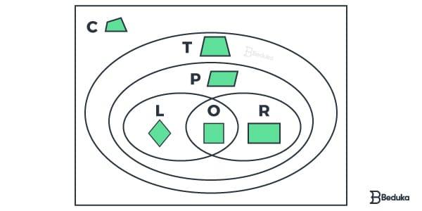 Diagrama-de-venn-com-o-agrupamento-de-quadrilateros