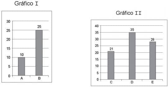 Exercícios de Gráfico 3