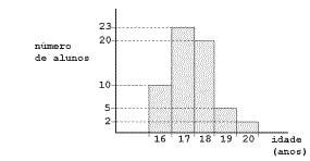 Exercícios de Gráfico 6