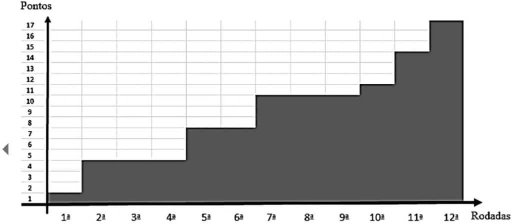 Exercícios de Gráfico 2