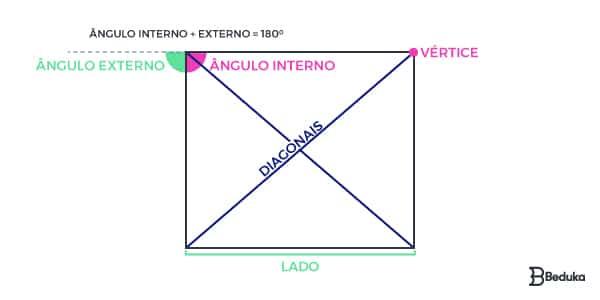 Quais são os elementos de um quadrilátero?