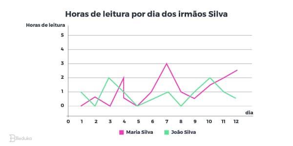Exemplo de Gráfico de linha