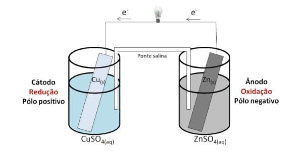 Pilha-de-Daniell-2= experiemnto completo com cobre e zinco