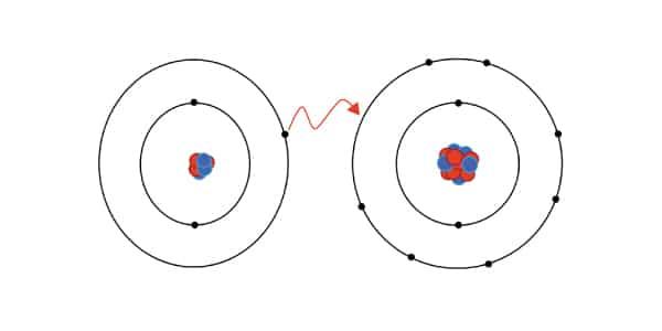 Representação-atômica-do-que-acontece-em-uma-ligação-ionica-transferencia-de-eletrons-de-um-atomo-para-o-outro-um-perde-e-e-outro-ganha