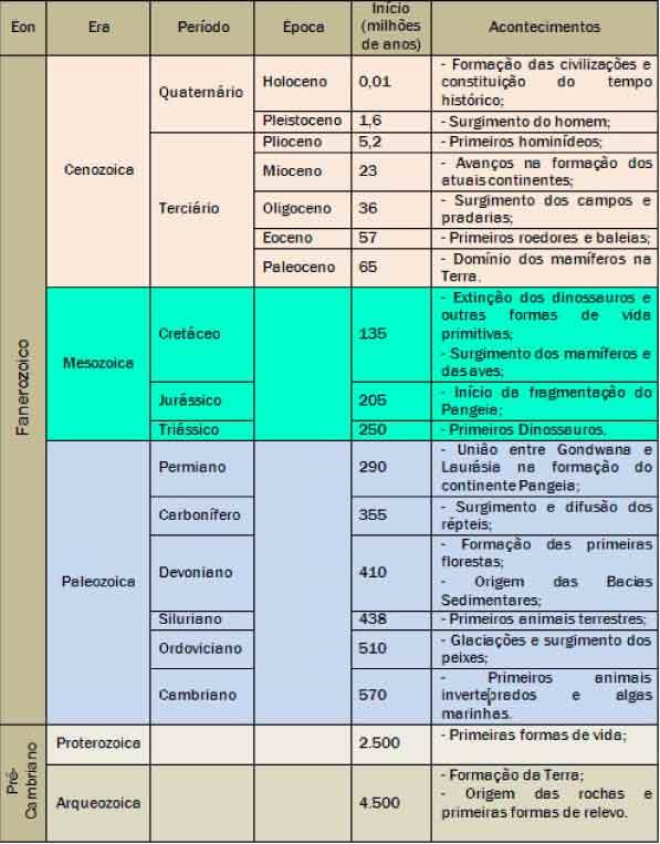 Tabela-com-as-eras-Geológicas