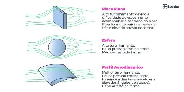 aerodinamica-dos-corpos e formatos
