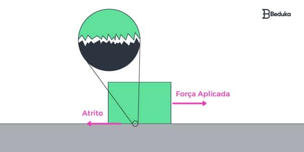 força-de-atrito-é-causada-pela-rugosidade-dos-corpos-e-é-oposta-a-força-aplicada
