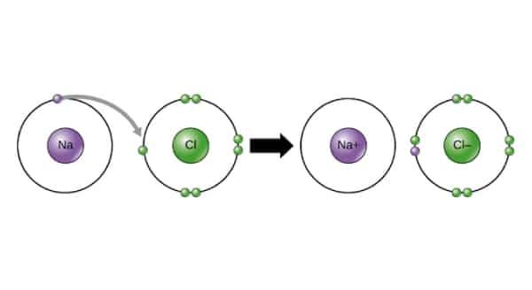Esboço do funcionamento de uma ligação iônica