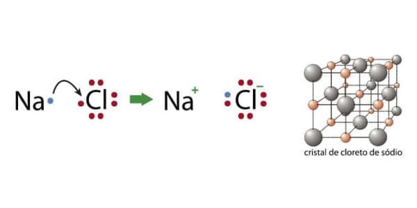 representação-da-formação-do-cloreto-de-sódio-com-ligações-ionicas-e-formaçaõ-de-rede-cristalina