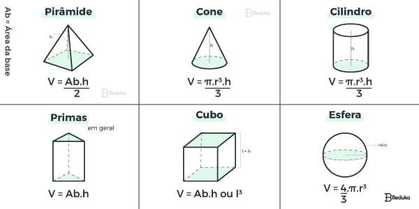 resumo-mapa-mental-com-as-formulas-de-como-calcular-o-volume-dos-solidos-geometricos-e-corpos-redondos