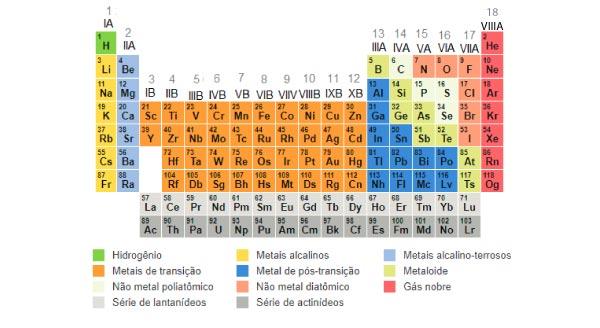 tabela-periódica-com-famílias-e-grupos-enumerados
