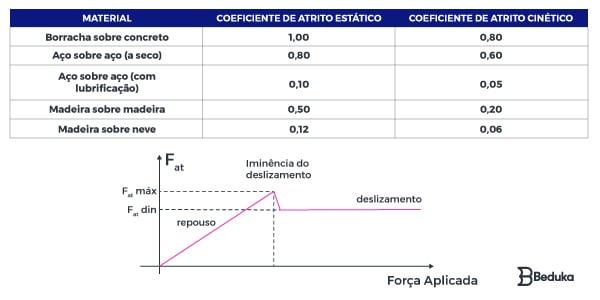 tabelas-com-valores-do-coeficiente-de-atrito-cinetico-e-estatico-mais-grafico-da-força-de-atritio-ate-atrito-maximo