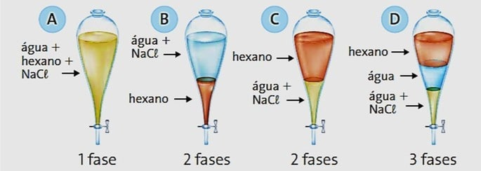 Ao se colocarem hexano (d = 0,66 gcm3), água (d = 1 gcm3) e sal (NaCl) em uma vidraria de laboratório conhecida como funil de separação (figura a seguir), assinale o aspecto adequado observado após algum tempo de repouso.