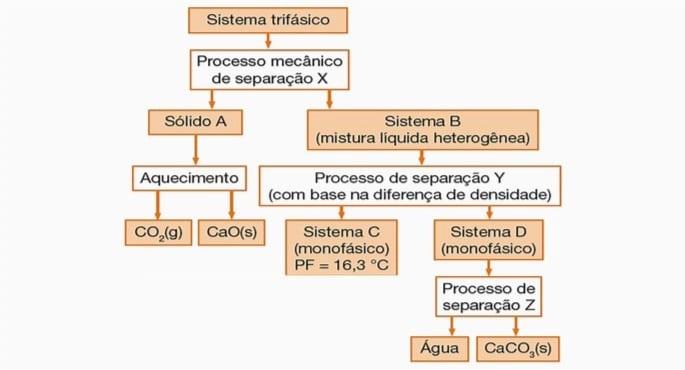 Com-base-no-diagrama-abaixo-é-correto-afirmar