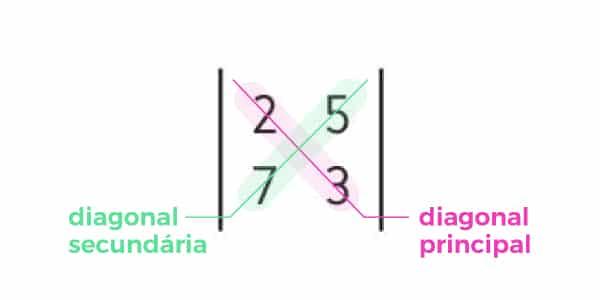 calculo-de-determinante-de-ordem-2
