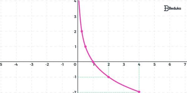 exemplo-de-função-logarítimica-descrescente
