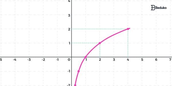 exemplo-de-função-logrítimica-crescente