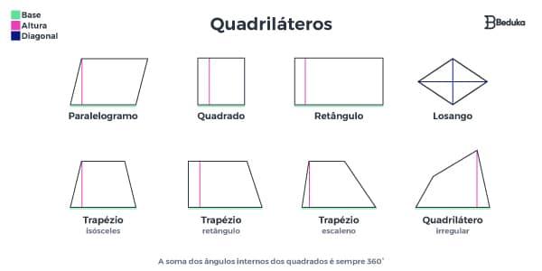 o-que-sao-quadrilateros-seus-elementos-como-altura-e-base