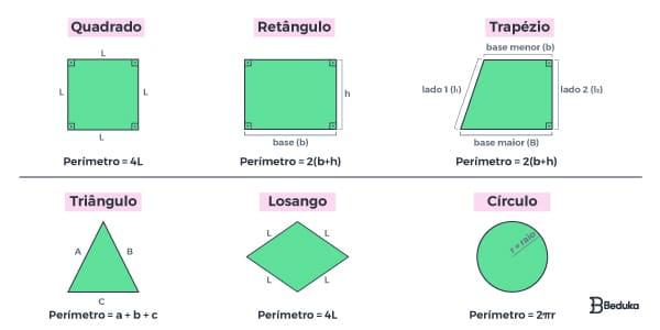 perimetro-na-geometria-plana-formula-do-quadrado-retangulo-trapezio-triangulo-losango-e-circulo